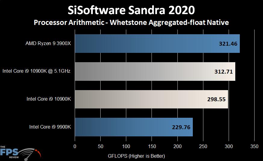Intel Core i9-10900K SiSoftware Sandra 2020 Whetstone