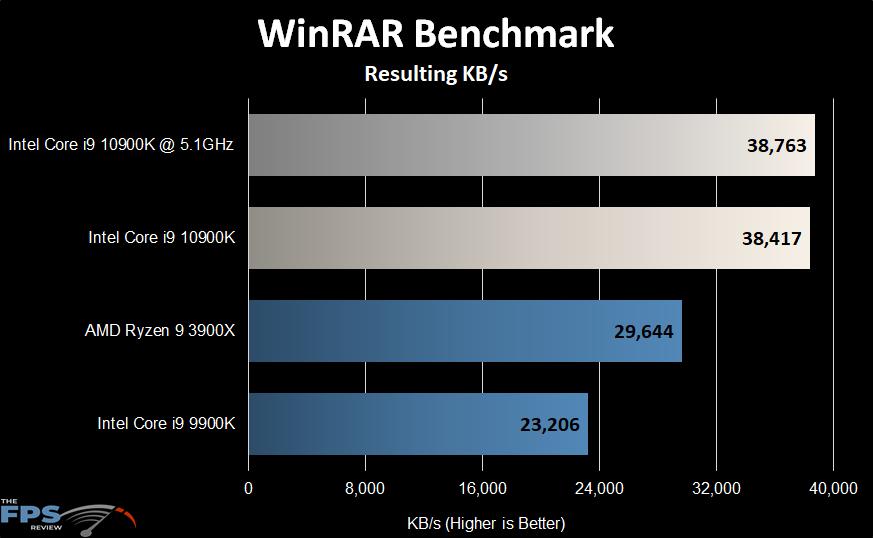 Intel Core i9-10900K WinRAR Benchmark