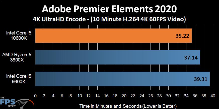 Intel Core i5-10600K Adobe Premiere Elements 2020