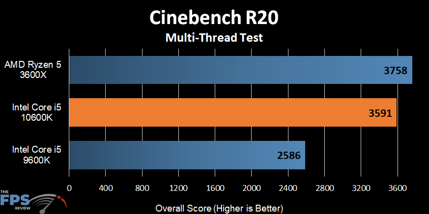 Intel Core i5-10600K Cinebench R20 Multi-Thread Test