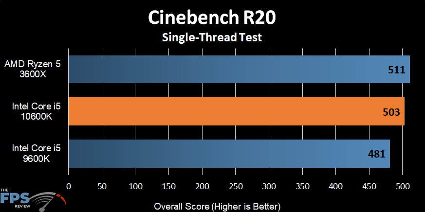 Intel Core i5-10600K Cinebench R20 Single-Thread Test