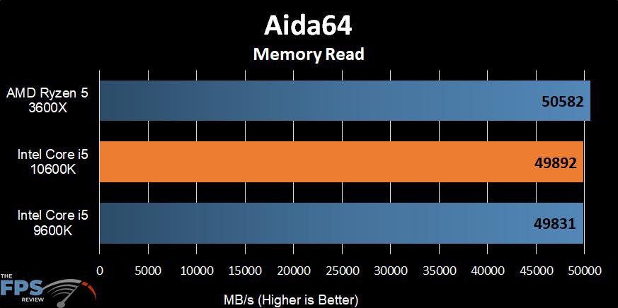 Intel Core i5-10600K Aida64 Memory Read