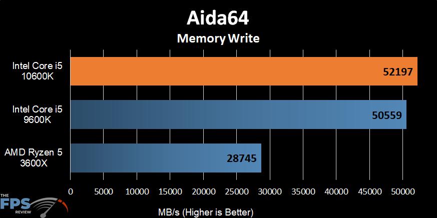 Intel Core i5-10600K Aida64 Memory Write