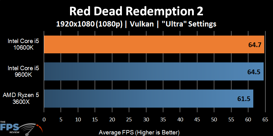 Intel Core i5-10600K Red Dead Redemption 2