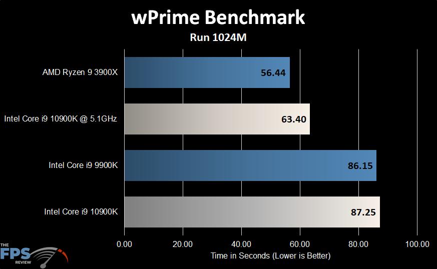 Intel Core i9-10900K wPrime Benchmark