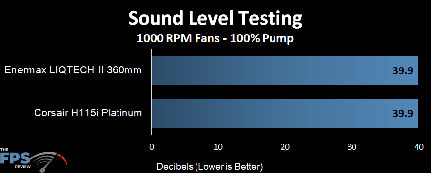 Sound level performance of the Enermax LIQTECH II 360 AIO at a 1000 RPM fans