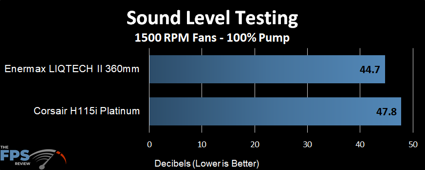 Sound level performance of the Enermax LIQTECH II 360 AIO at a 1500 RPM fans