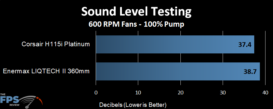 Sound level performance of the Enermax LIQTECH II 360 AIO at a 600 RPM fans