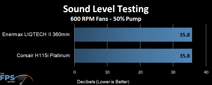 Sound level performance of the Enermax LIQTECH II 360 AIO at a 600 RPM fans and 50% pump
