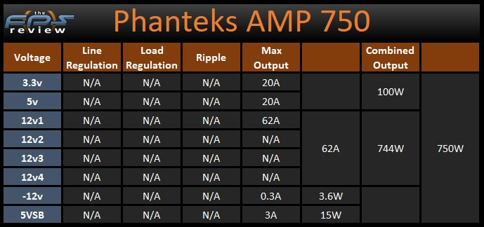 Phanteks AMP 750 Voltage and Amp and Wattage Power Table
