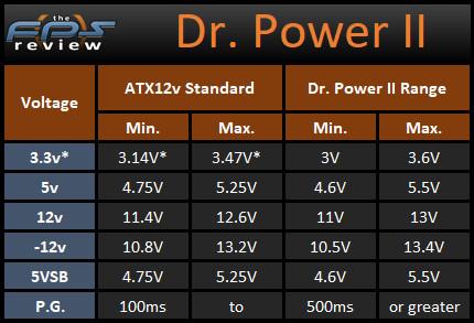 Thermaltake Dr. Power II Measurement Range Voltage Table