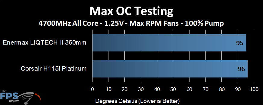 Temperature performance of the Enermax LIQTECH II 360 AIO at an extreme overclock and max fans