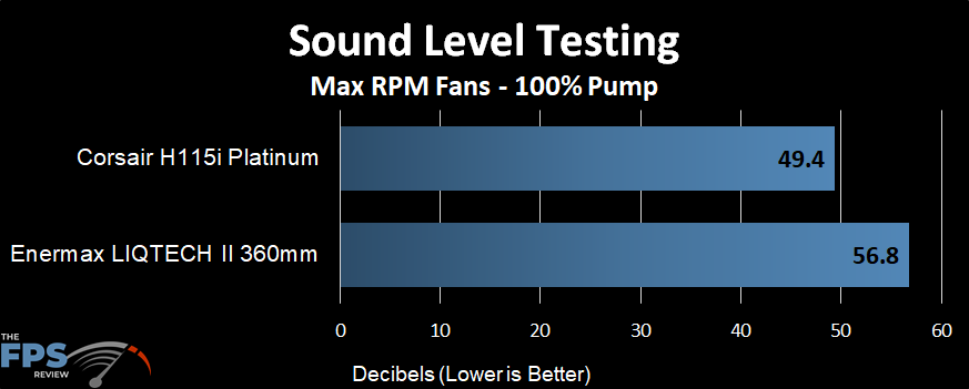 Sound level performance of the Enermax LIQTECH II 360 AIO at a max fans
