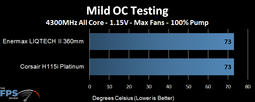 Temperature performance of the Enermax LIQTECH II 360 AIO at a mild overclock and max fans