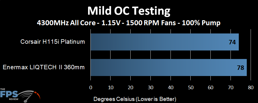 Temperature performance of the Enermax LIQTECH II 360 AIO at a mild overclock and 1500 RPM fans