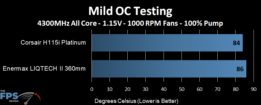 Temperature performance of the Enermax LIQTECH II 360 AIO at a mild overclock and 1000 RPM fans