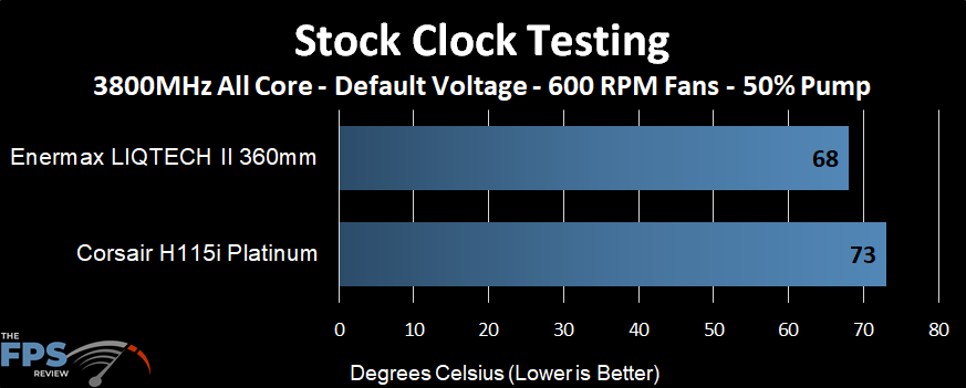 Temperature performance of the Enermax LIQTECH II 360 AIO at stock clocks and 600 RPM fans and 50% pump speed