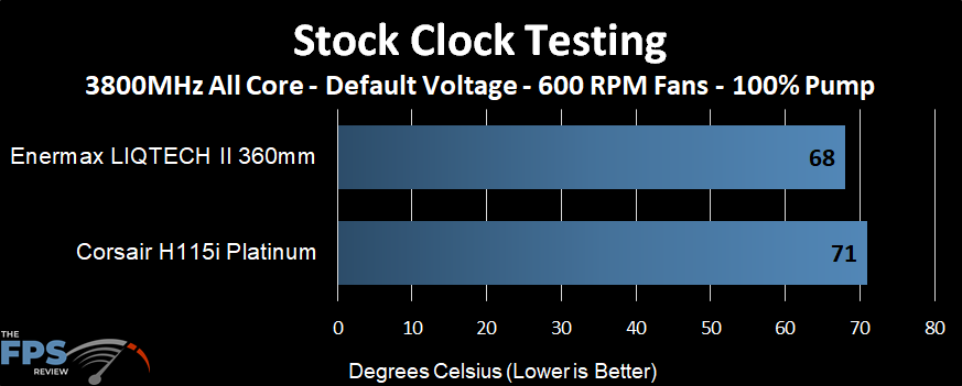 Temperature performance of the Enermax LIQTECH II 360 AIO at stock clocks and 600 RPM fans