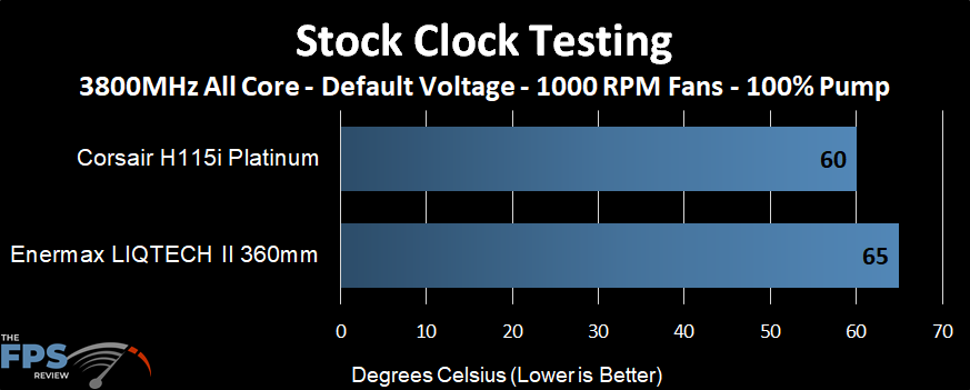Temperature performance of the Enermax LIQTECH II 360 AIO at stock clocks and 1000 RPM fans