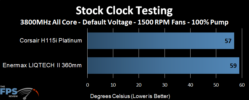 Temperature performance of the Enermax LIQTECH II 360 AIO at stock clocks and 1500 RPM fans