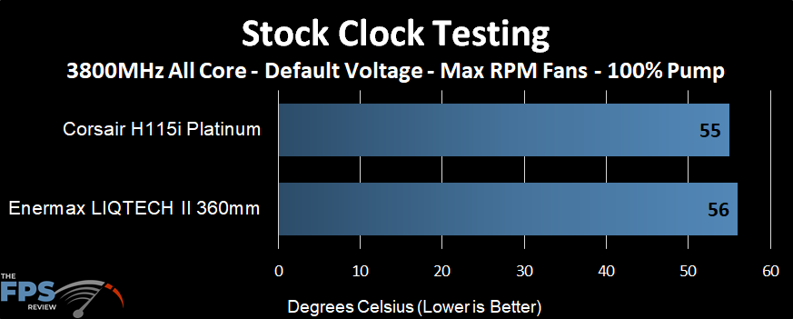 Temperature performance of the Enermax LIQTECH II 360 AIO at stock clocks and max fans
