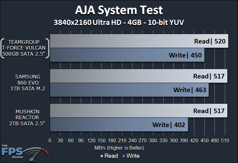 TeamGroup T-Force Vulcan 500GB SSD AJA System Test Benchmark Graph