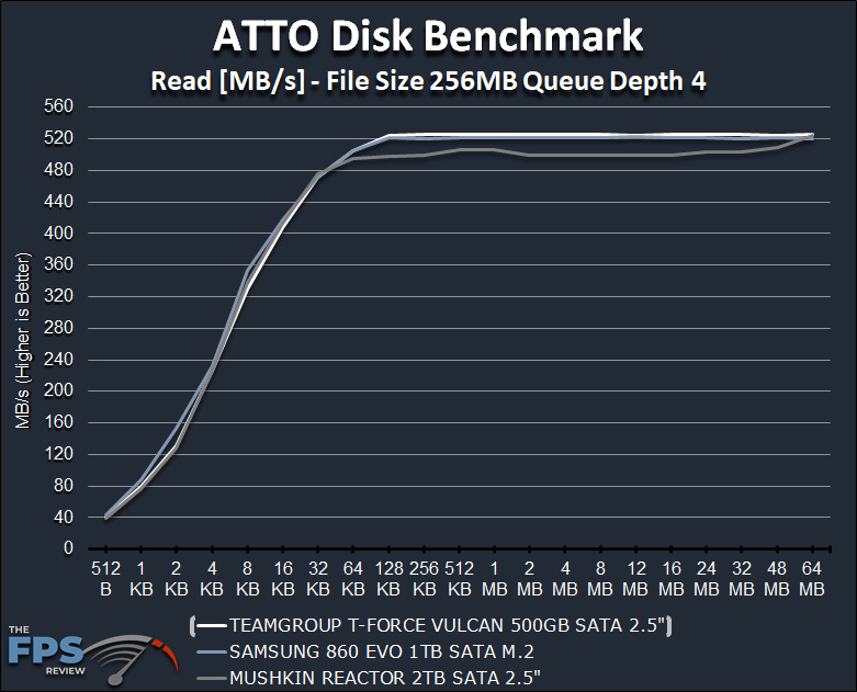 TeamGroup T-Force Vulcan 500GB SSD ATTO Disk Benchmark Read Graph