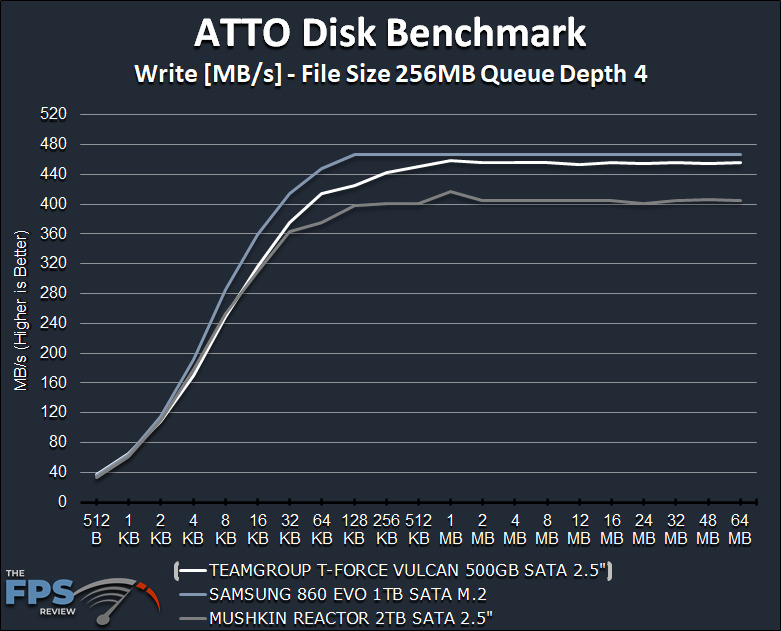 TeamGroup T-Force Vulcan 500GB SSD ATTO Disk Benchmark Write Graph