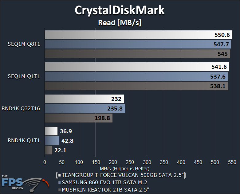 TeamGroup T-Force Vulcan 500GB SSD CrystalDiskMark Read Graph