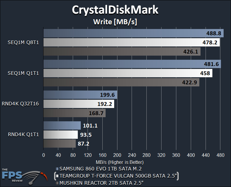 TeamGroup T-Force Vulcan 500GB SSD CrystalDiskMark Write Graph