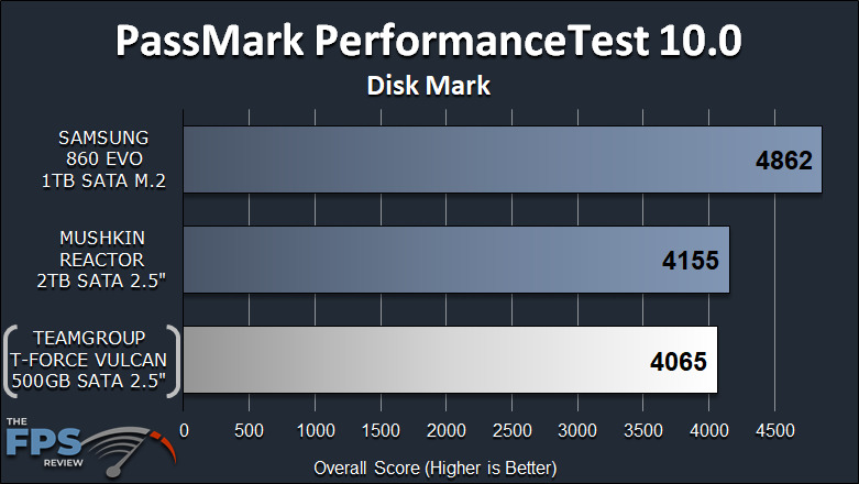TeamGroup T-Force Vulcan 500GB SSD PassMark PerformanceTest 10.0 Disk Mark Graph