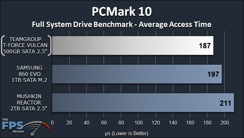 TeamGroup T-Force Vulcan 500GB SSD PCMark 10 Average Access Time Graph