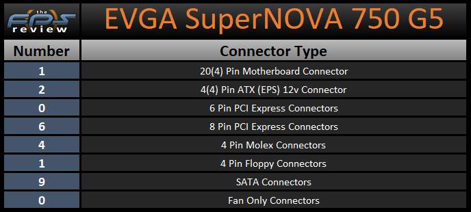 EVGA SuperNOVA 750 G5 750W Power Supply Connector Types Table