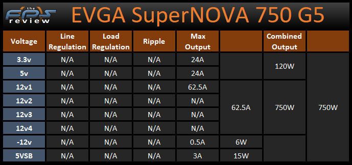 EVGA SuperNOVA 750 G5 750W Power Supply Voltage and Wattage Output Table