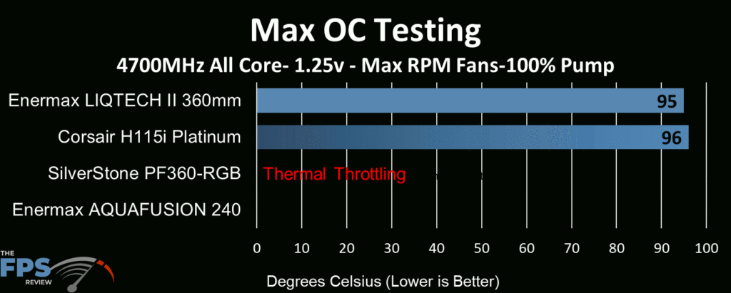 Enermax Aquafusion 240 AIO Cooler tested at max RPM fan and max pump speed at extreme overclocked CPU speeds