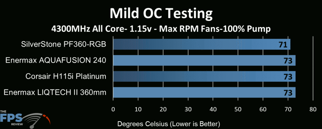 Enermax Aquafusion 240 AIO Cooler tested at max RPM fan and max pump speed at mild overclocked CPU speeds
