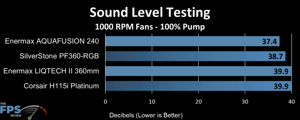 Enermax Aquafusion 240 AIO Cooler sound level testing at 1000 RPM fan speed