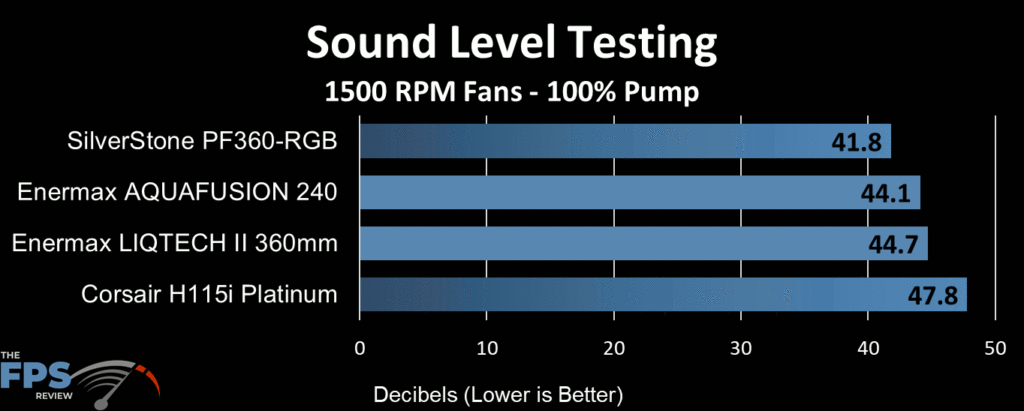 Enermax Aquafusion 240 AIO Cooler sound level testing at 1500 RPM fan speed