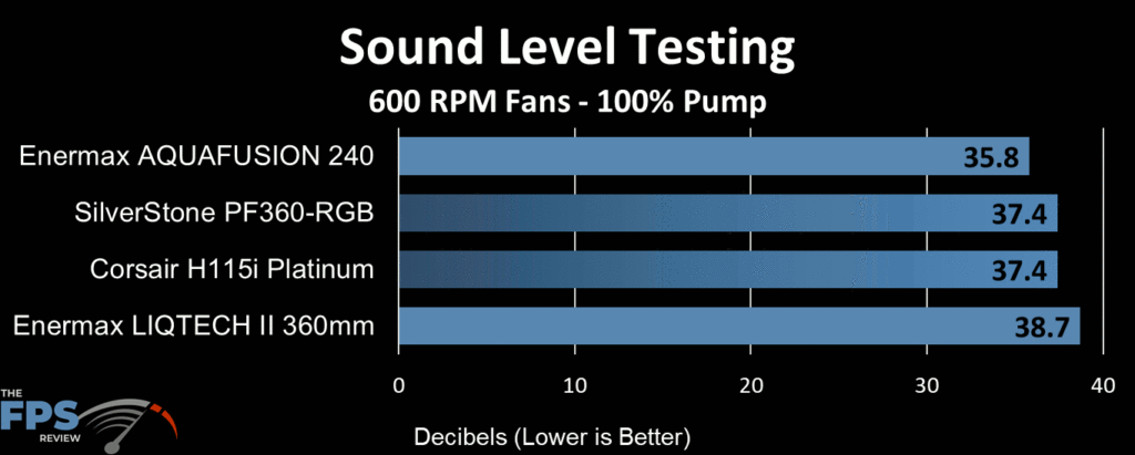 Enermax Aquafusion 240 AIO Cooler sound level testing at 600 RPM fan speed
