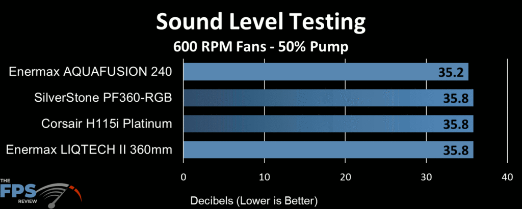 Enermax Aquafusion 240 AIO Cooler sound level testing at 600 RPM fan speed and half speed pump