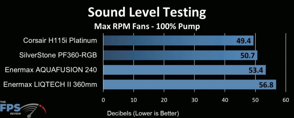 Enermax Aquafusion 240 AIO Cooler sound level testing at max fan speed