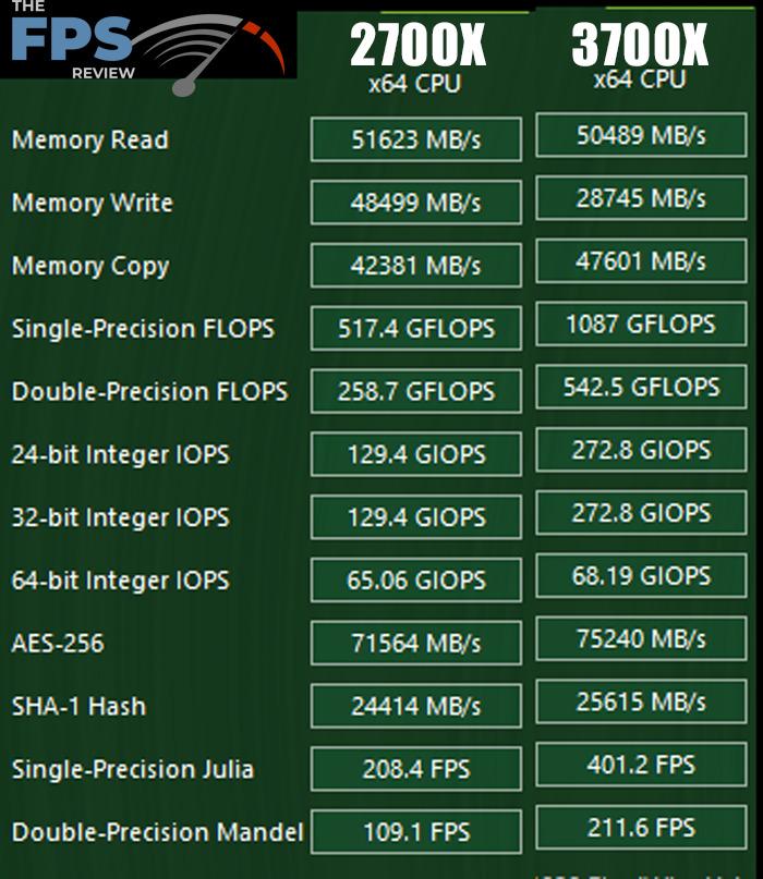 Ryzen 7 2700X vs Ryzen 7 3700X Performance Review Aida64 GPGPU CPU Table Comparison