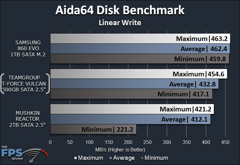 TeamGroup T-Force Vulcan 500GB SSD Aida64 Disk Benchmark Linear Write Graph