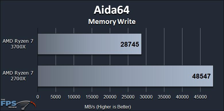 Ryzen 7 2700X vs Ryzen 7 3700X Performance Review Aida64 Memory Write Graph