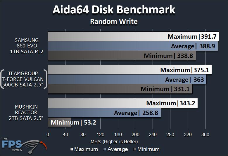 TeamGroup T-Force Vulcan 500GB SSD Aida64 Disk Benchmark Random Write Graph