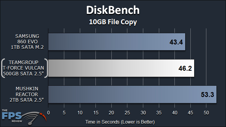 TeamGroup T-Force Vulcan 500GB SSD DiskBench 10GB File Copy Graph