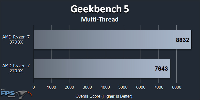 Ryzen 7 2700X vs Ryzen 7 3700X Performance Review Geekbench 5 Multi-Thread Graph