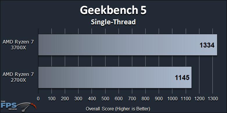Ryzen 7 2700X vs Ryzen 7 3700X Performance Review Geekbench 5 Single-Thread Graph
