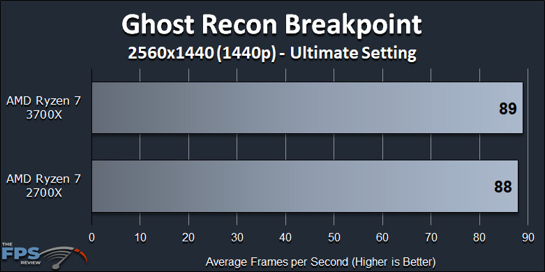 Ryzen 7 2700X vs Ryzen 7 3700X Performance Review Ghost Recon Breakpoint 1440p Benchmark Graph