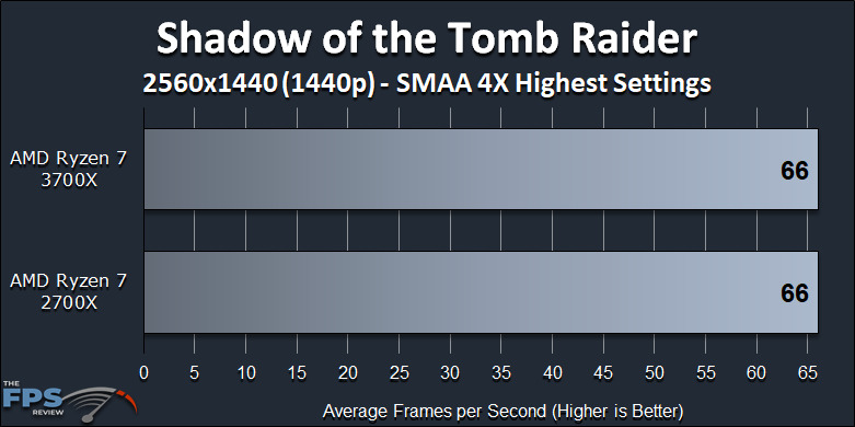 Ryzen 7 2700X vs Ryzen 7 3700X Performance Review Shadow of the Tomb Raider 1440p Benchmark Graph
